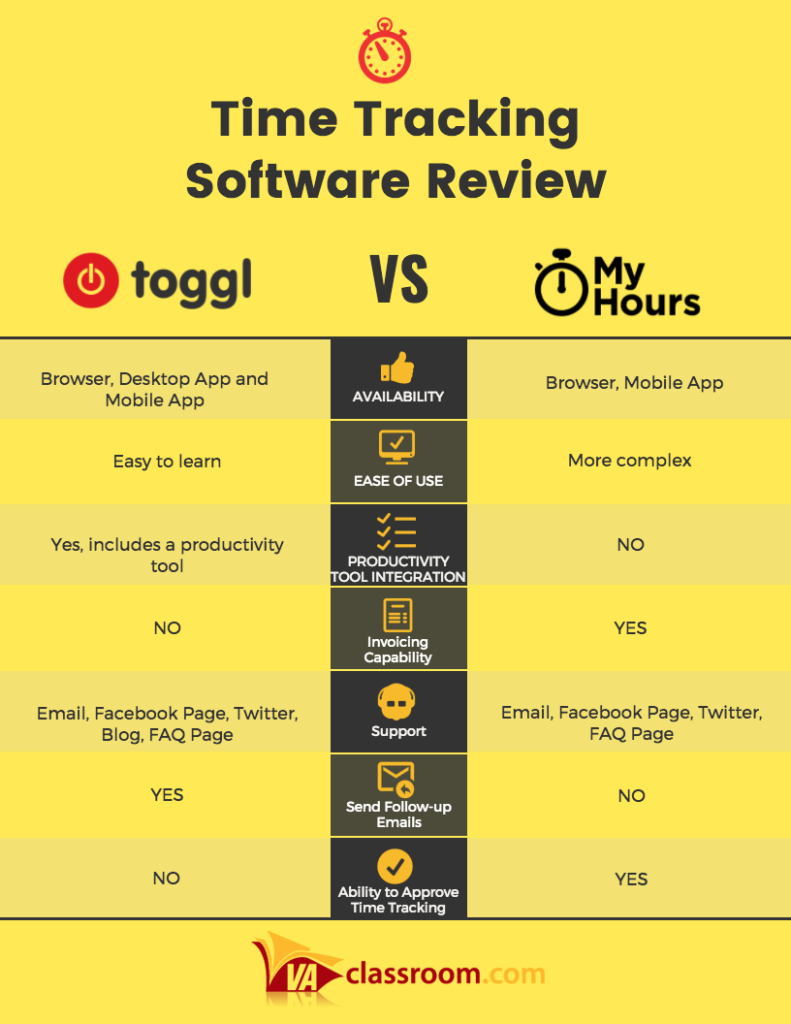 Toggl vs. MyHours Time Tracking Comparison
